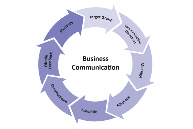 AFC-2 Business Communication